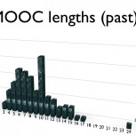 MOOC lengths (past)