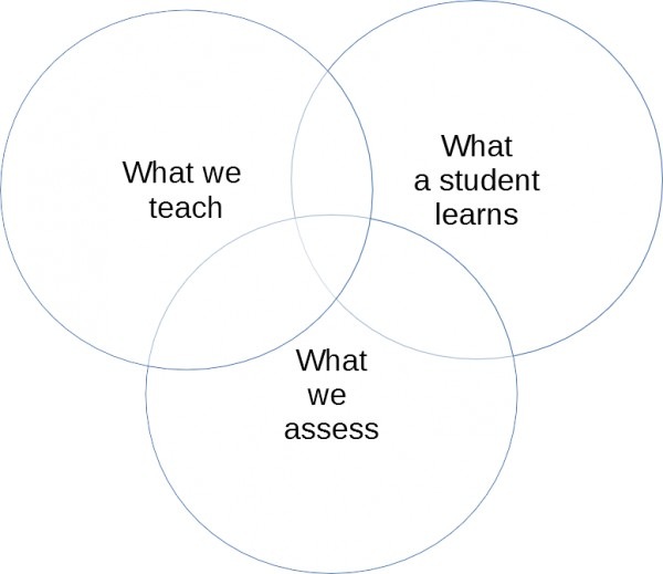 What we teach, what a student learns, what we assess
