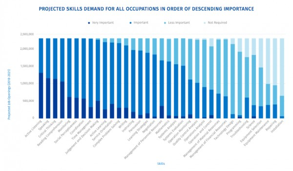 Projected skills demands, from the RBC future skills report